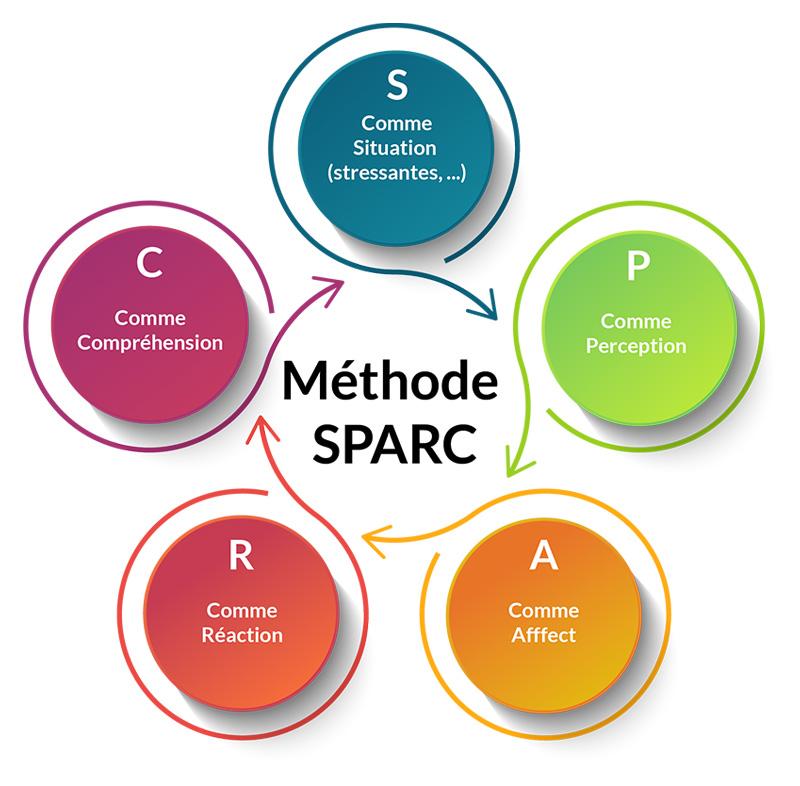 Méthode SPARC